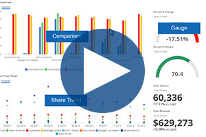 Using Dashboards